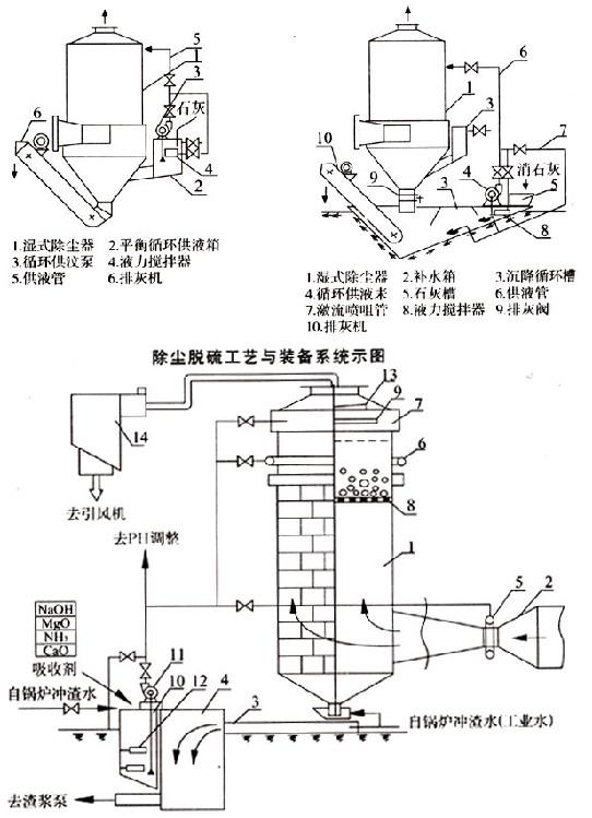 银座气体净化器,脱硫除尘设备-ctt型前置冲击湍球脱硫